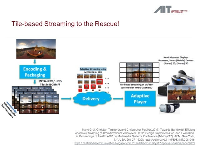 Tile-based Streaming to the Rescue! Mario Graf, Christian Timmerer, and Christopher Mueller. 2017. Towards Bandwidth Effic...