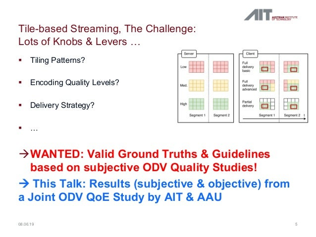 Tile-based Streaming, The Challenge: Lots of Knobs & Levers … § Tiling Patterns? § Encoding Quality Levels? § Delivery Str...