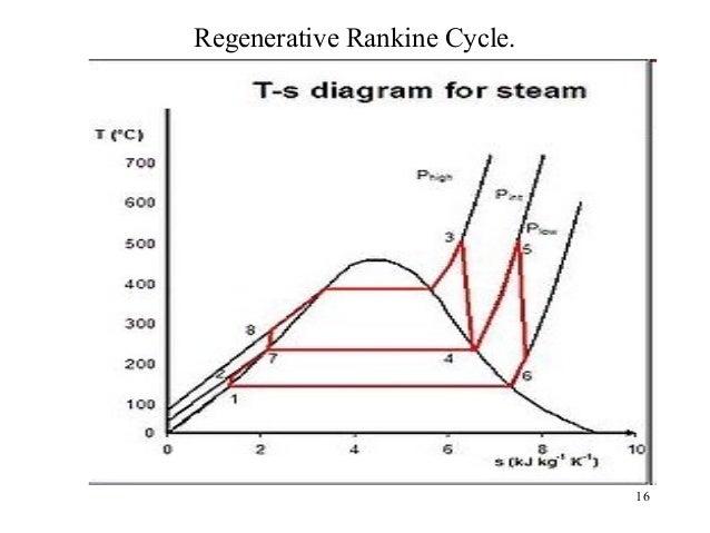 01 Regenerative Feed Heating