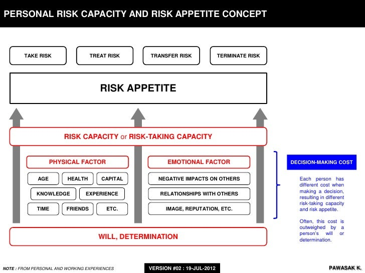 a introduction to various risk appetite concepts Risk appetite public financial management concepts 3 terminology fiduciary risk is the danger that funds allocated from the budget: (1) public financial management risk assessment framework (pfmraf.