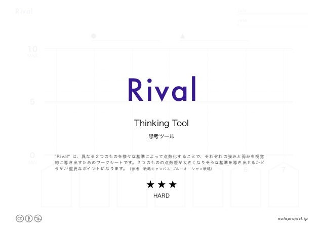"Rival DATE NAME .     . 10 0 5 1 2 3 4 5 6 7 MAX MIN Rival 思考ツール Thinking Tool ★ ★ ★ HARD ""Rival"" は、異なる2つのものを様々な基準によって点数化す..."