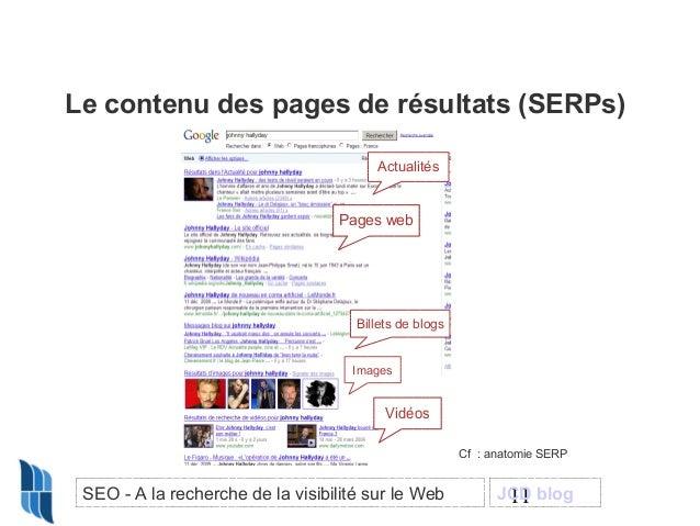 Le contenu des pages de résultats (SERPs) Actualités  Pages web V id éo s  Billets de blogs Images  Vidéos Cf : anatomie S...