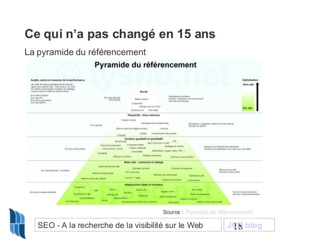 Ce qui n'a pas changé en 15 ans La pyramide du référencement  Source : Pyramide du référencement  SEO - A la recherche de ...