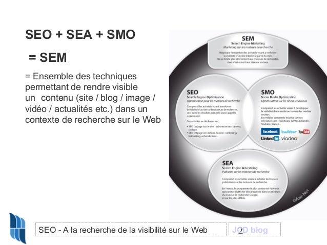SEO + SEA + SMO = SEM = Ensemble des techniques permettant de rendre visible un contenu (site / blog / image / vidéo / act...
