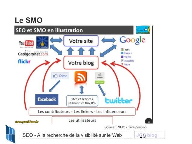 Le SMO  Source : SMO - 1ère position  SEO - A la recherche de la visibilité sur le Web  JCD blog 20