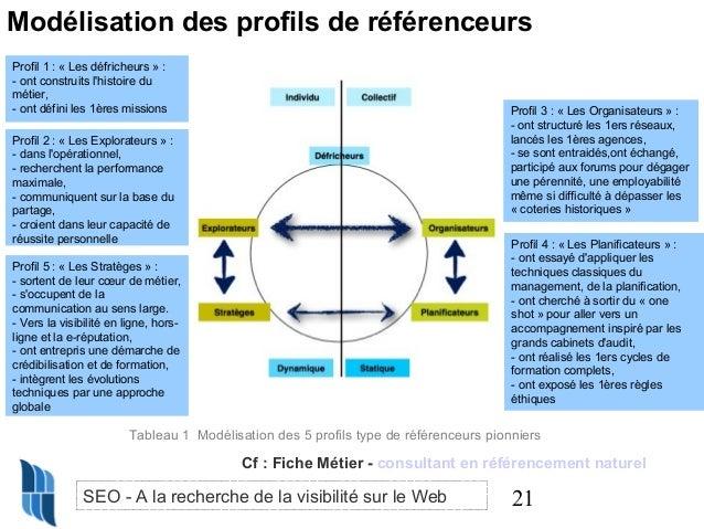 Modélisation des profils de référenceurs Profil 1 : « Les défricheurs » : - ont construits l'histoire du métier, - ont déf...