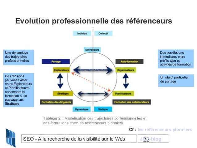 Evolution professionnelle des référenceurs  Une dynamique des trajectoires professionnelles  Des corrélations immédiates e...