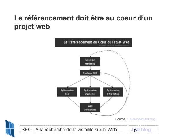 Le référencement doit être au coeur d'un projet web  Source : Référencement blog  SEO - A la recherche de la visibilité su...