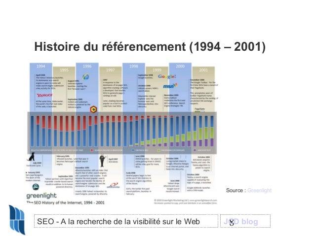 Histoire du référencement (1994 – 2001)  Source : Greenlight  SEO - A la recherche de la visibilité sur le Web  JCD blog 8