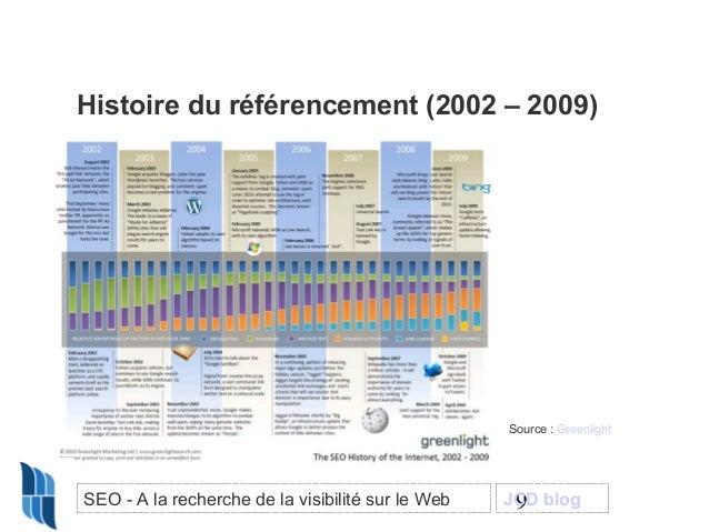 Histoire du référencement (2002 – 2009)  Source : Greenlight  SEO - A la recherche de la visibilité sur le Web  JCD blog 9
