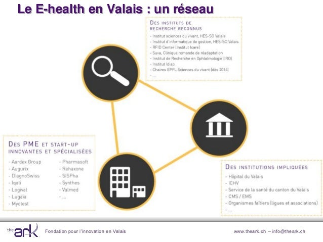 Fondation pour l'innovation en Valais www.theark.ch – info@theark.chLe E-health en Valais : un réseau