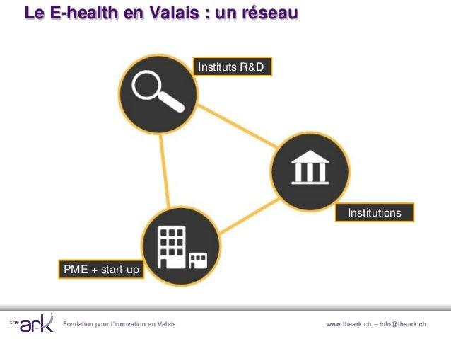 Fondation pour l'innovation en Valais www.theark.ch – info@theark.chLe E-health en Valais : un réseauInstituts R&DPME + st...