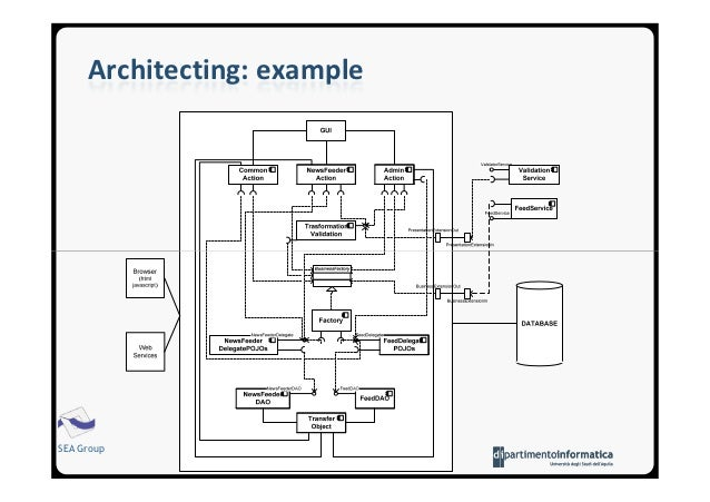 Software Architecture: Introduction