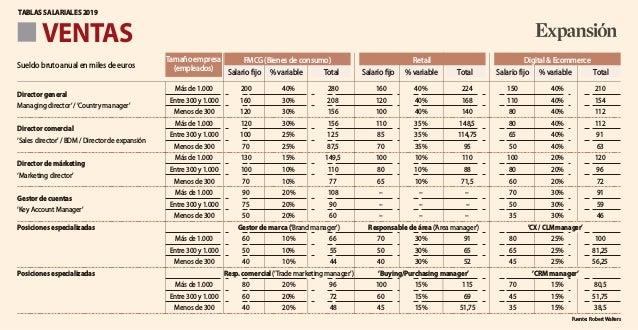 VENTAS Más de 1.000 200 40% 280 160 40% 224 150 40% 210 Director general Entre 300 y 1.000 160 30% 208 120 40% 168 110 40%...
