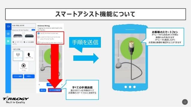 スマートアシスト機能について 22 手順を送信 すべての手順送信 表示されている手順をすべて お客様のスマートフォンに送信する お客様のスマートフォン オペレータから送信された手順は 画像のみ共有されます オペレータと通話しながら お客様は画像...