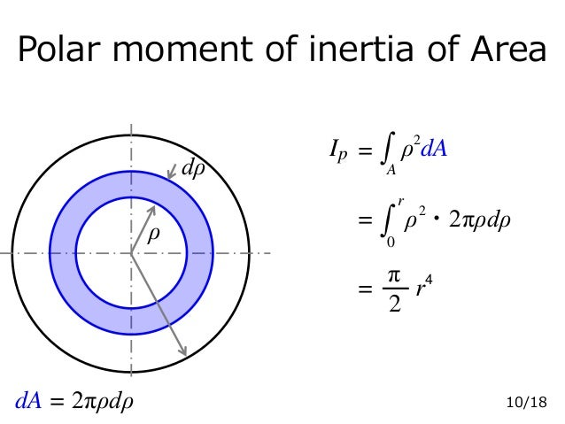 Polar moment of inertia of Area =Ip A ρ dA2 = r 0 ・2πρdρρ2 2 π r4 = ρ dρ dA = 2πρdρ 10/18