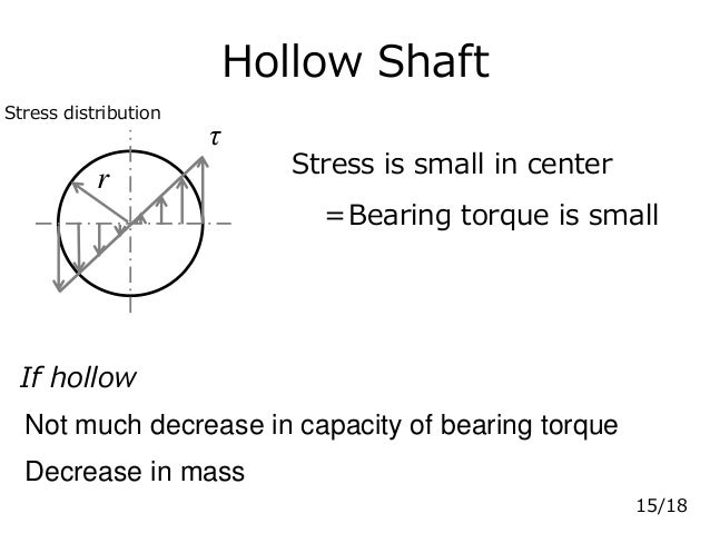 Hollow Shaft If hollow r τ Stress is small in center =Bearing torque is small Not much decrease in capacity of bearing tor...