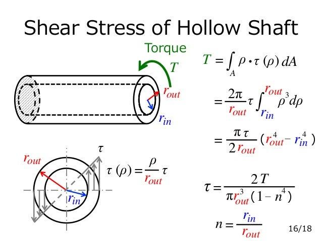 Shear Stress of Hollow Shaft Torque r rin T n= rin outr out = πr3 2 T τ ( )n−1 4 out τ outr rin T = A ρ・τ (ρ) dA outr = ρ ...
