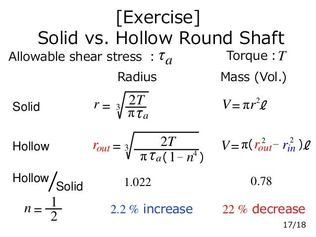 [Exercise] Solid vs. Hollow Round Shaft Allowable shear stress :τa Torque:T Radius Mass (Vol.) Solid Hollow Hollow Solid 1...