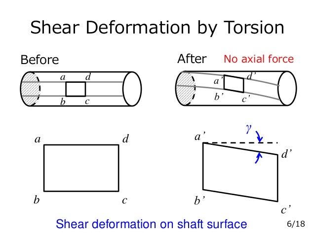 Shear Deformation by Torsion a b c d a' b' c' d' γ a b c d a' b' c' d' AfterBefore 6/18Shear deformation on shaft surface ...