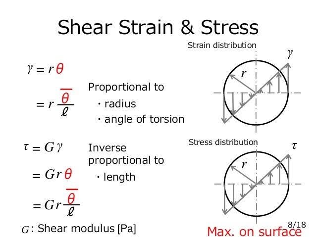 Shear Strain & Stress γ = rθ ℓ θ= r τ = G γ = Grθ ℓ θ= Gr r γ r τ ・angle of torsion ・radius Strain distribution Stress dis...