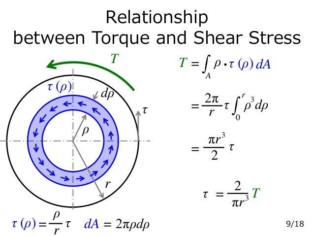 Relationship between Torque and Shear Stress τ (ρ) ρ dρ r dA = 2πρdρ T T = A ρ・τ (ρ) dA τ (ρ)= τ r ρ = ρ dρ32π τr r 0 = 2 ...