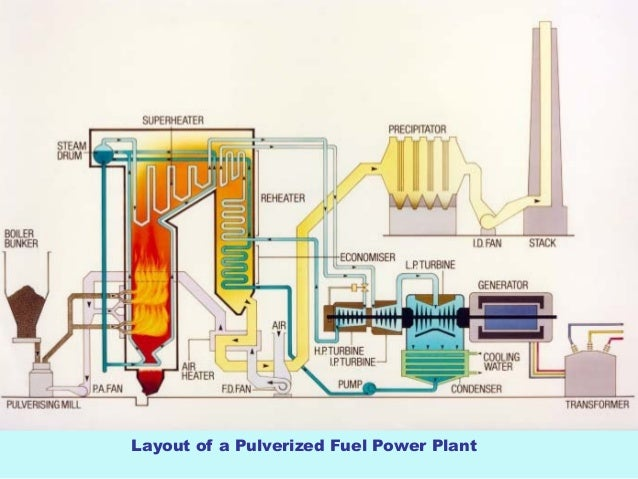 best ppt on thermal power station working rh slideshare net Nuclear Power Plant Diagram Steam Turbine Power Plant Animation