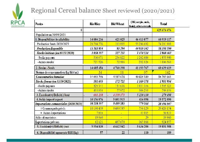 Regional Cereal balance Sheet reviewed (2020/2021)