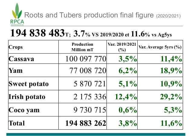 Roots and Tubers production final figure (2020/2021) Crops Production Million mT Var. 2019/2021 (%) Var. Average 5yrs (%) ...