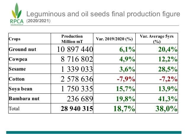 Leguminous and oil seeds final production figure (2020/2021) Crops Production Million mT Var. 2019/2020 (%) Var. Average 5...