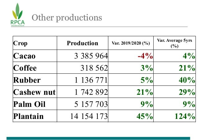 Other productions Crop Production Var. 2019/2020 (%) Var. Average 5yrs (%) Cacao 3 385 964 -4% 4% Coffee 318 562 3% 21% Ru...