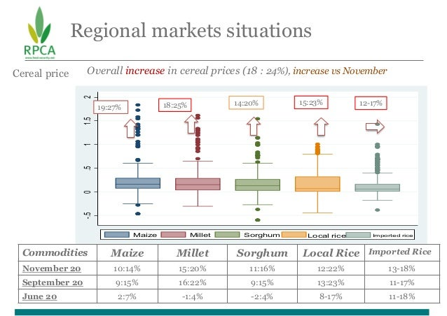 Regional markets situations -.5 0 .5 1 1.5 2 Maize Millet Sorghum Local rice Imported rice Cereal price Overall increase i...