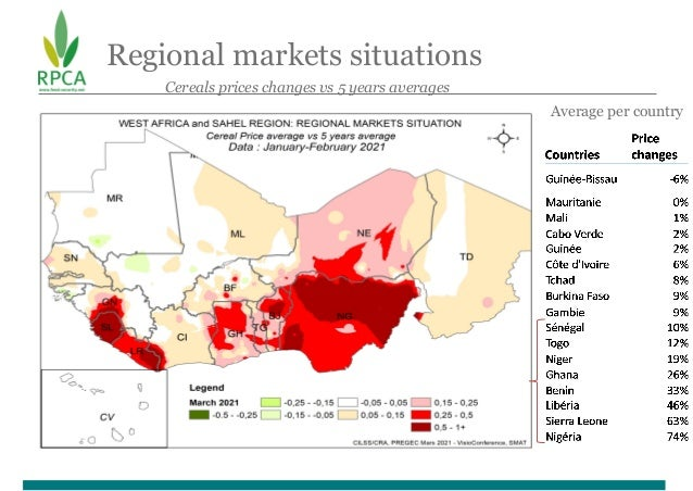 Regional markets situations Composite prices of cereals Average per country Cereals prices changes vs 5 years averages