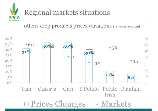 Regional markets situations others crop products prices variations (vs 5year average) 31% 36% 36% 30% 11% 8% 60 58 41 32 5...