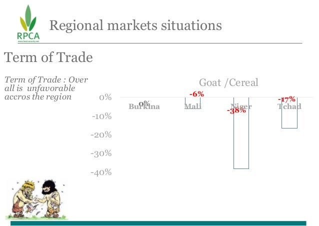 Regional markets situations Term of Trade Term of Trade : Over all is unfavorable accros the region 0% -6% -38% -17% -40% ...
