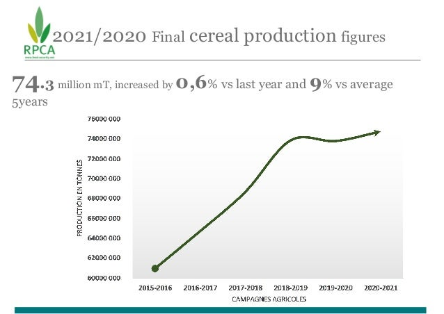2021/2020 Final cereal production figures 74.3 million mT, increased by 0,6% vs last year and 9% vs average 5years