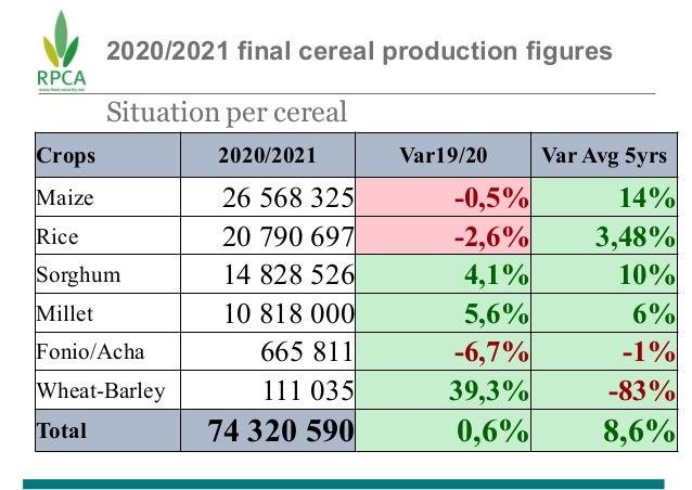 2020/2021 final cereal production figures Situation per cereal Crops 2020/2021 Var19/20 Var Avg 5yrs Maize 26 568 325 -0,5...