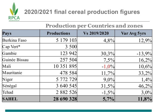 2020/2021 final cereal production figures Production per Countries and zones Pays Productions Vs 2019/2020 Var Avg 5yrs Bu...