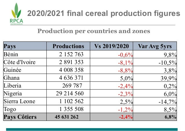 2020/2021 final cereal production figures Production per countries and zones Pays Productions Vs 2019/2020 Var Avg 5yrs Bé...