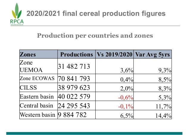 2020/2021 final cereal production figures Production per countries and zones Zones Productions Vs 2019/2020 Var Avg 5yrs Z...