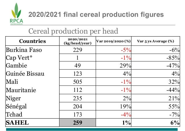 2020/2021 final cereal production figures Cereal production per head Countries 2020/2021 (kg/head/year) Var 2019/2020 (%) ...