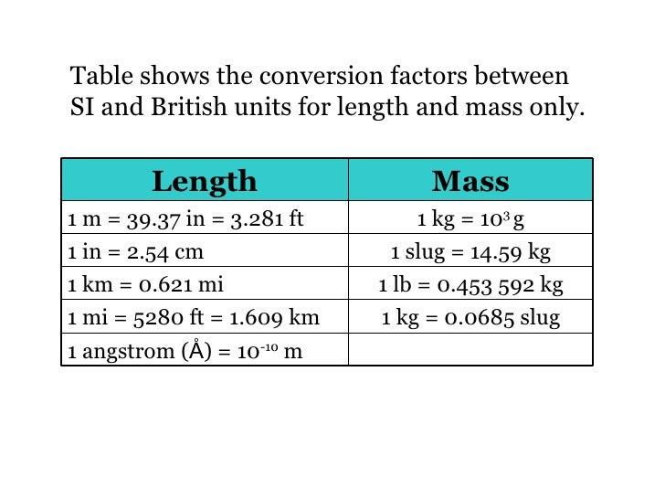 conversion of measurement units pdf