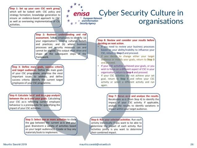 Maurilio Savoldi 2019 maurilio.savoldi@value4b.ch 26 Cyber Security Culture in organisations