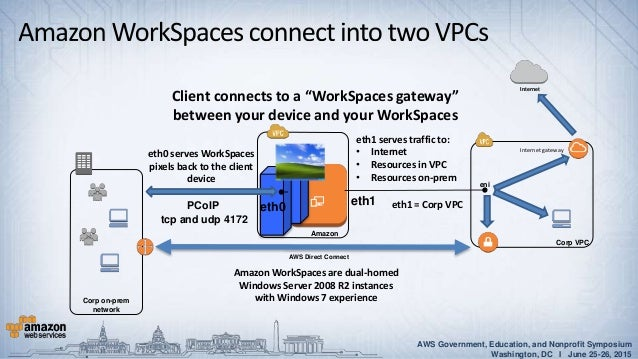 Aws Directory Service Amazon Workspaces Amazon Workmail And Amazon