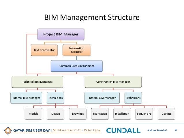 5th qatar bim user day defining the role of the bim manager rh slideshare net Bim Workflows Architecture Bim Drawings