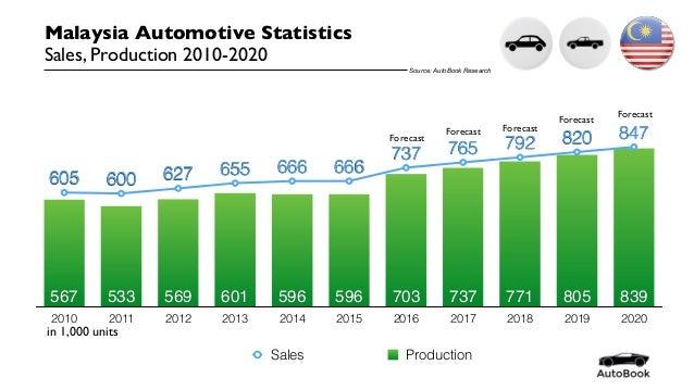 Automotive Malaysia Production 2010-2020