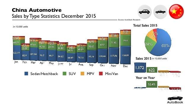 China Automotive Statistics December 2015 by Model Slide 2