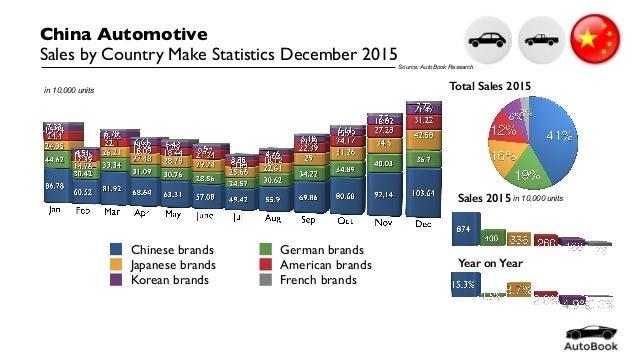 China Automotive Statistics December 2015 by Model Slide 3