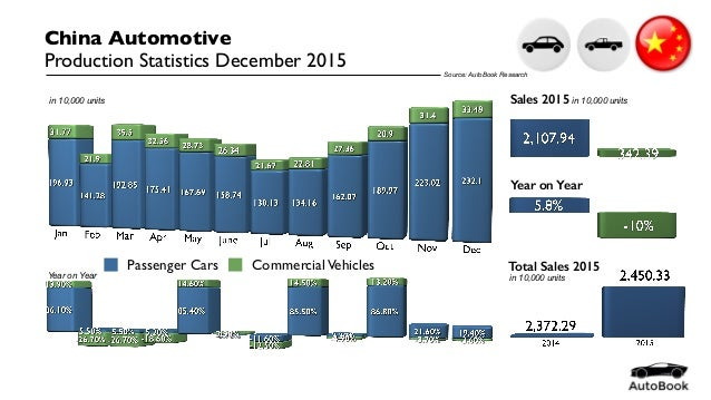 Passenger Cars CommercialVehicles China Automotive Production Statistics December 2015 Total Sales 2015 Sales 2015 in 10,0...