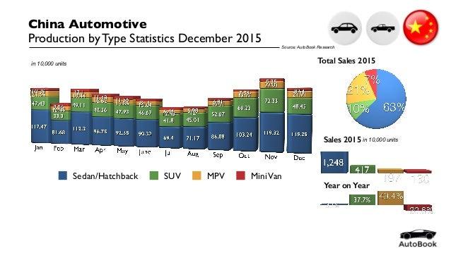 Sedan/Hatchback SUV MPV MiniVan China Automotive Production by Type Statistics December 2015 Total Sales 2015 Sales 2015 i...